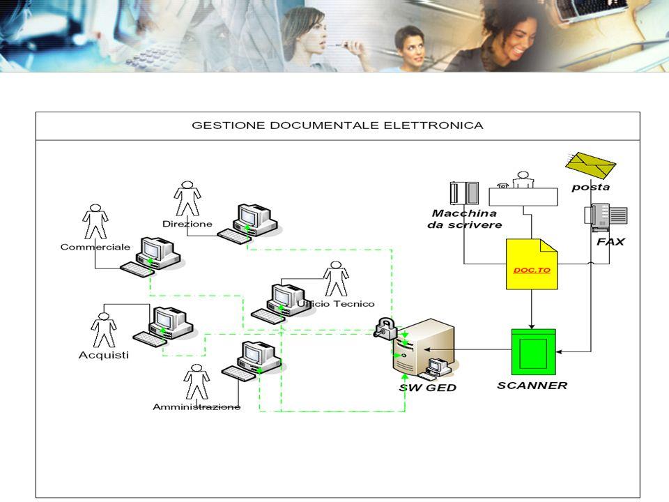 Workflow Ogni flusso di lavoro presente in azienda è spesso accompagnato da un documento e ogni documento che entra in azienda quasi sempre genera un flusso di lavoro Gli strumenti di Workflow consentono di gestire e automatizzare i flussi di lavoro aziendali: Smistamento dei documenti Supporto al percorso di approvazione Registrazione dei tempi relativi al flusso di lavoro La gestione documentale Lorganizzazione delle informazioni