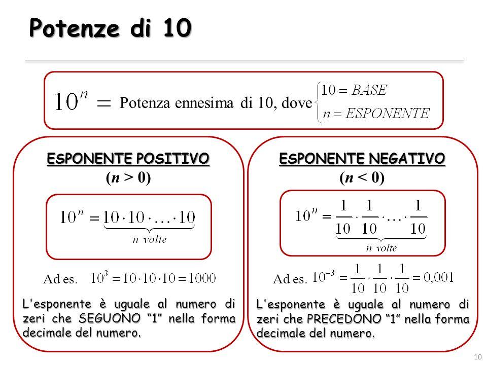 Potenze di 10 ESPONENTE POSITIVO (n > 0) 10 Potenza ennesima di 10, dove ESPONENTE NEGATIVO (n < 0) L'esponente è uguale al numero di zeri che SEGUONO