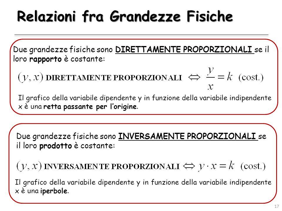 Relazioni fra Grandezze Fisiche Due grandezze fisiche sono DIRETTAMENTE PROPORZIONALI se il loro rapporto è costante: Il grafico della variabile dipen
