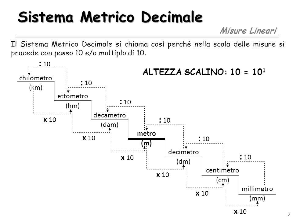 Sistema Metrico Decimale Misure Superficiali chilometro 2 (km 2 ) ettometro 2 (hm 2 ) decametro 2 (dam 2 ) metro 2 (m 2 ) decimetro 2 (dm 2 ) centimetro 2 (cm 2 ) millimetro 2 (mm 2 ) : 100 x 100 1 m 2 = (1 m) (1 m ) = (10 1 dm) (10 1 dm) = 10 2 dm 2 = 100 dm 2 ALTEZZA SCALINO: 100 = 10 2 4 ORDINE EQUIVALENZA = 2 Num.