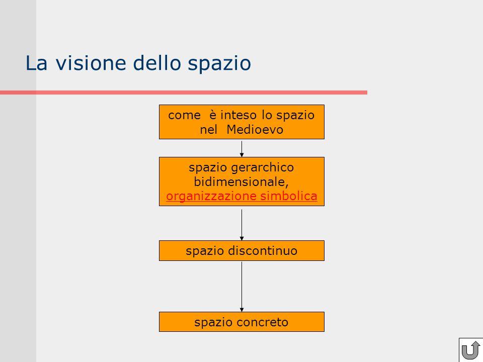 La visione dello spazio come è inteso lo spazio nel Medioevo spazio gerarchico bidimensionale, organizzazione simbolica organizzazione simbolica spazi