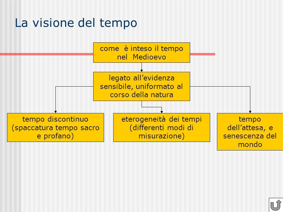 La visione del tempo legato allevidenza sensibile, uniformato al corso della natura tempo discontinuo (spaccatura tempo sacro e profano) eterogeneità