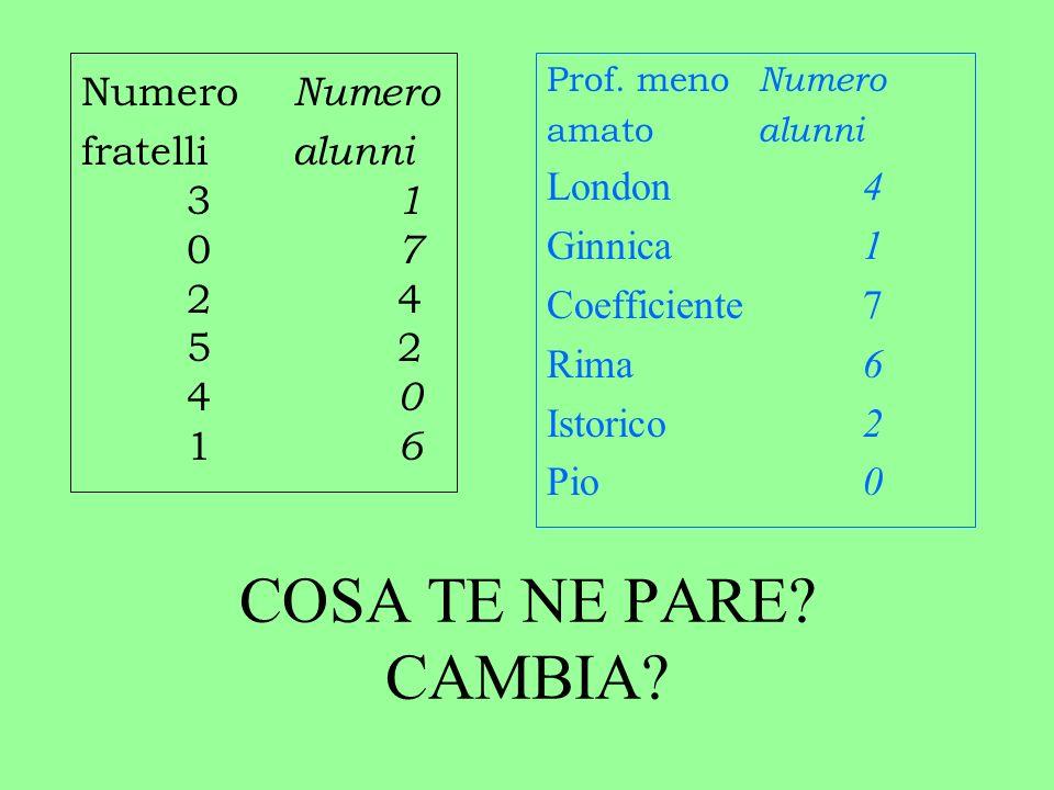 COSA TE NE PARE.CAMBIA. Numero fratelli alunni 3 1 0 7 24 52 4 0 1 6 Prof.