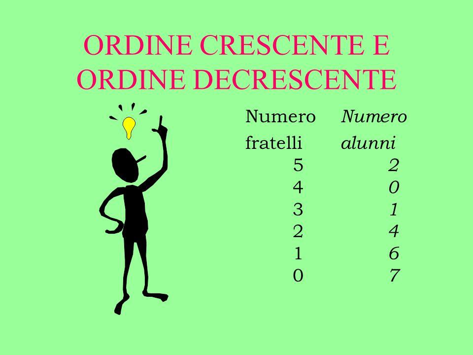 ORDINE CRESCENTE E ORDINE DECRESCENTE Numero fratelli alunni 5 2 4 0 3 1 2 4 1 6 0 7
