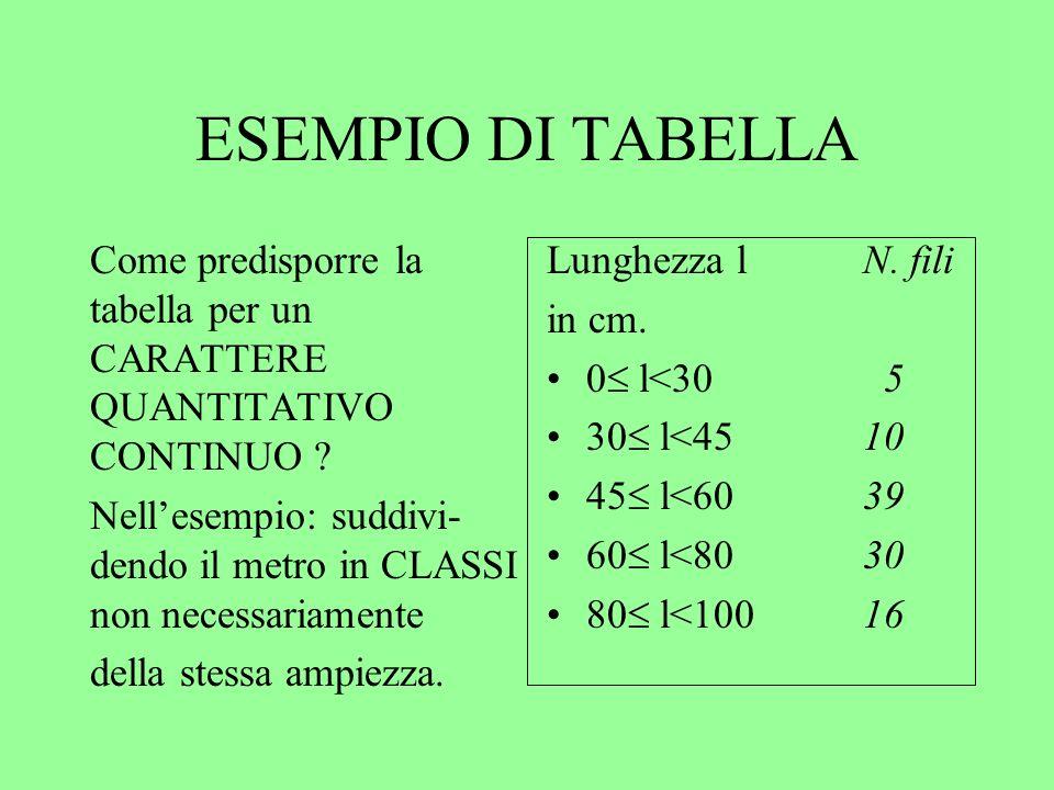 ESEMPIO DI TABELLA Come predisporre la tabella per un CARATTERE QUANTITATIVO CONTINUO .