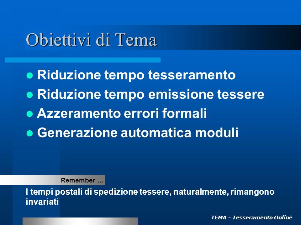 TEMA - Tesseramento Online Obiettivi di Tema Riduzione tempo tesseramento Riduzione tempo emissione tessere Azzeramento errori formali Generazione automatica moduli Remember … I tempi postali di spedizione tessere, naturalmente, rimangono invariati