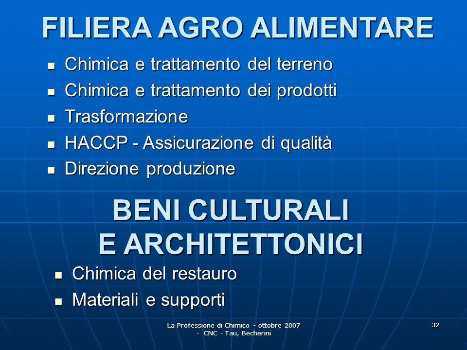 La Professione di Chimico - ottobre 2007 - CNC - Tau, Becherini 33 ORDINI TERRITORIALI E CONSIGLI NAZIONALI LOrdine dei Chimici è un Ente di diritto pubblico non economico, istituito con leggi dello Stato (R.D.