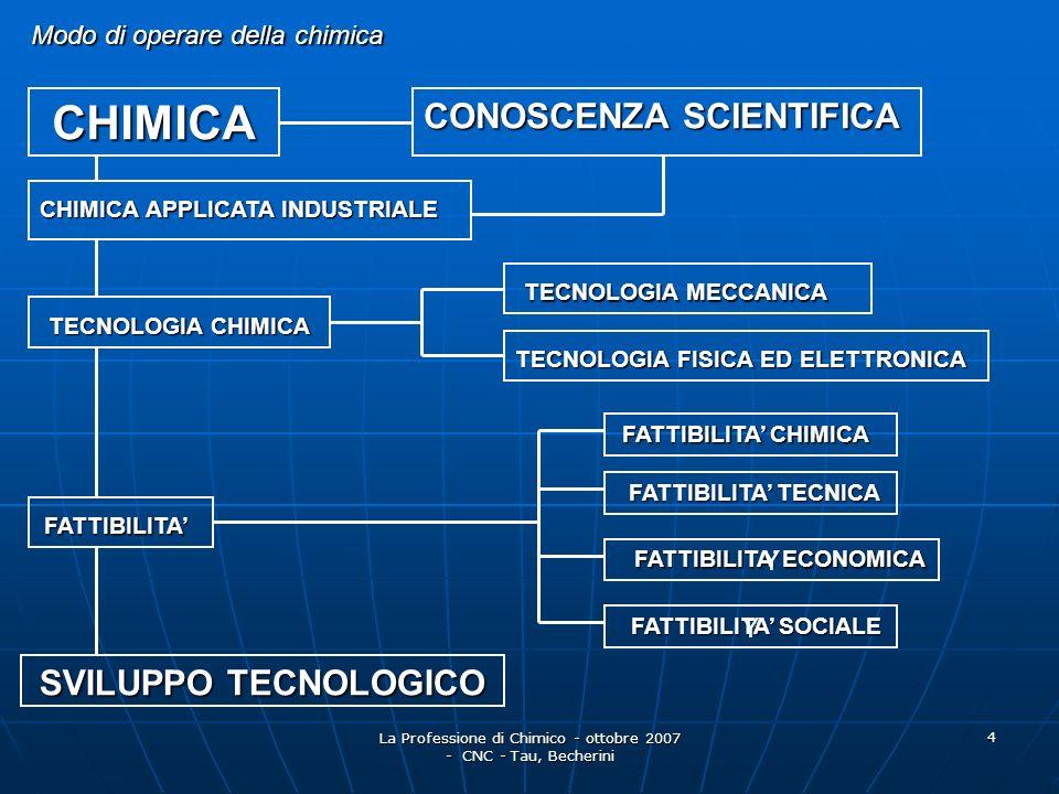 La Professione di Chimico - ottobre 2007 - CNC - Tau, Becherini 5 COSA PUO FARE IL CHIMICO R.d.L.