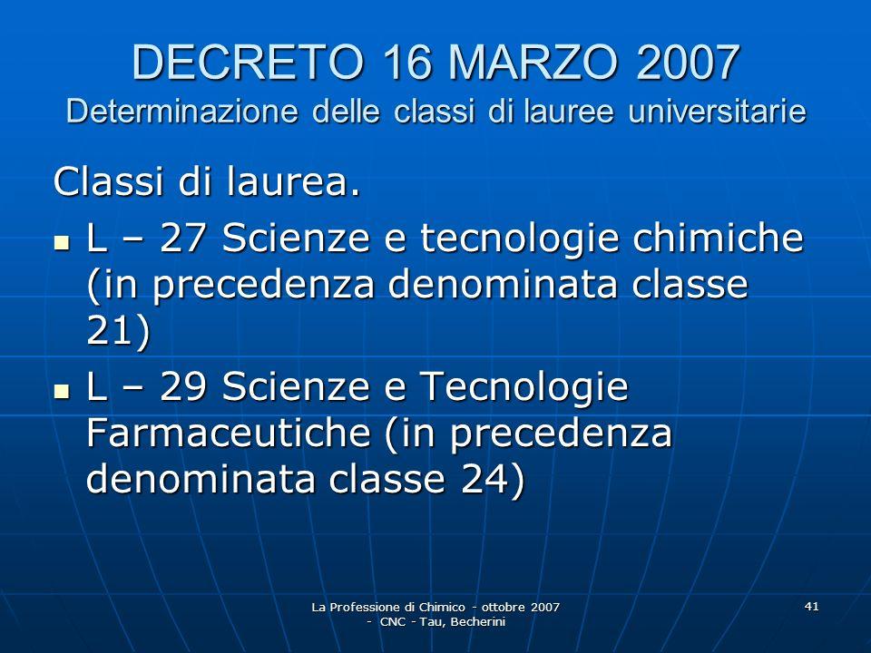 La Professione di Chimico - ottobre 2007 - CNC - Tau, Becherini 42 DECRETO 16 MARZO 2007 Determinazione delle classi di laurea magistrale Classi di laurea magistrale: LM – 13 Farmacia e Farmacia Industriale (in precedenza denominata classe 14/S) LM – 13 Farmacia e Farmacia Industriale (in precedenza denominata classe 14/S) LM – 54 Scienze Chimiche (in precedenza denominata classe 62/S) LM – 54 Scienze Chimiche (in precedenza denominata classe 62/S) LM – 71 Scienze e Tecnologie della Chimica Industriale (in precedenza denominata classe 81/S) LM – 71 Scienze e Tecnologie della Chimica Industriale (in precedenza denominata classe 81/S)