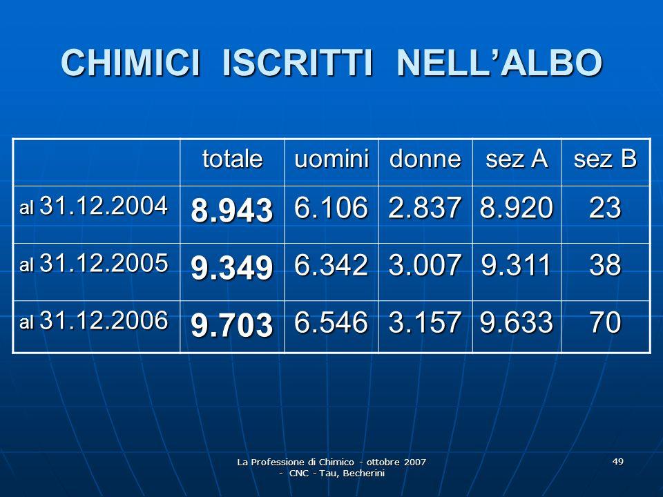 La Professione di Chimico - ottobre 2007 - CNC - Tau, Becherini 50 ISCRITTI ALLALBO DEI CHIMICI ANNI 2004 - 2006