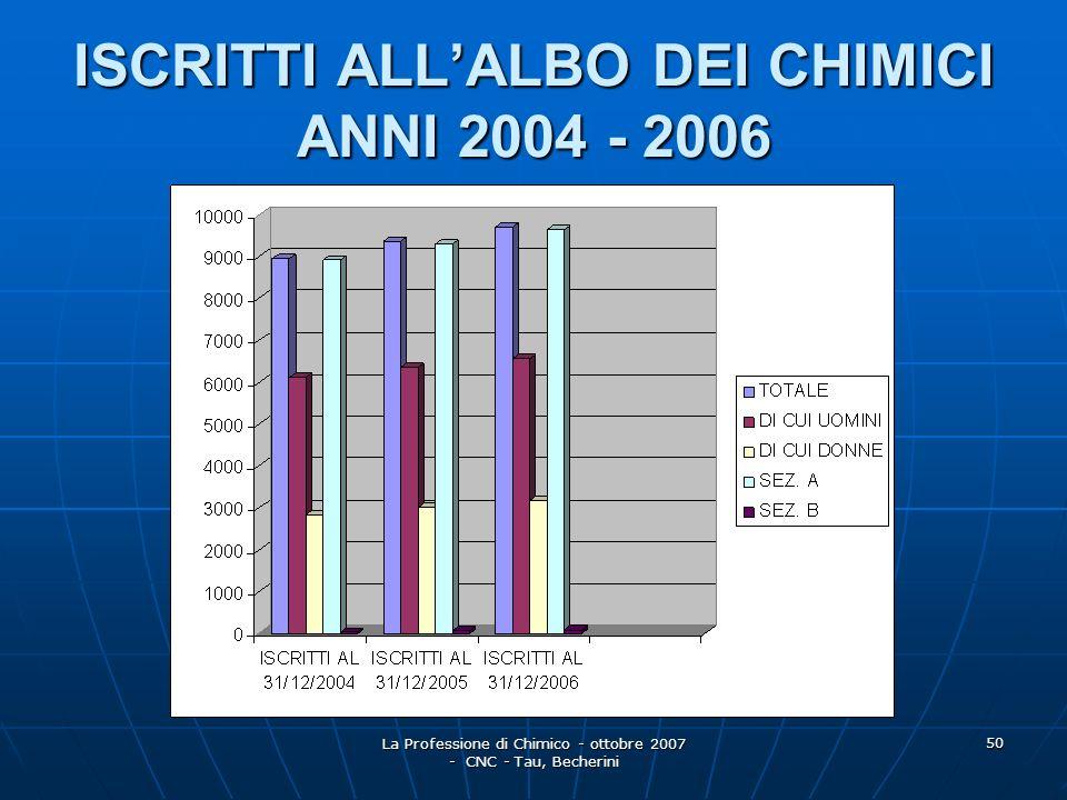 La Professione di Chimico - ottobre 2007 - CNC - Tau, Becherini 51 Grazie per lattenzione.