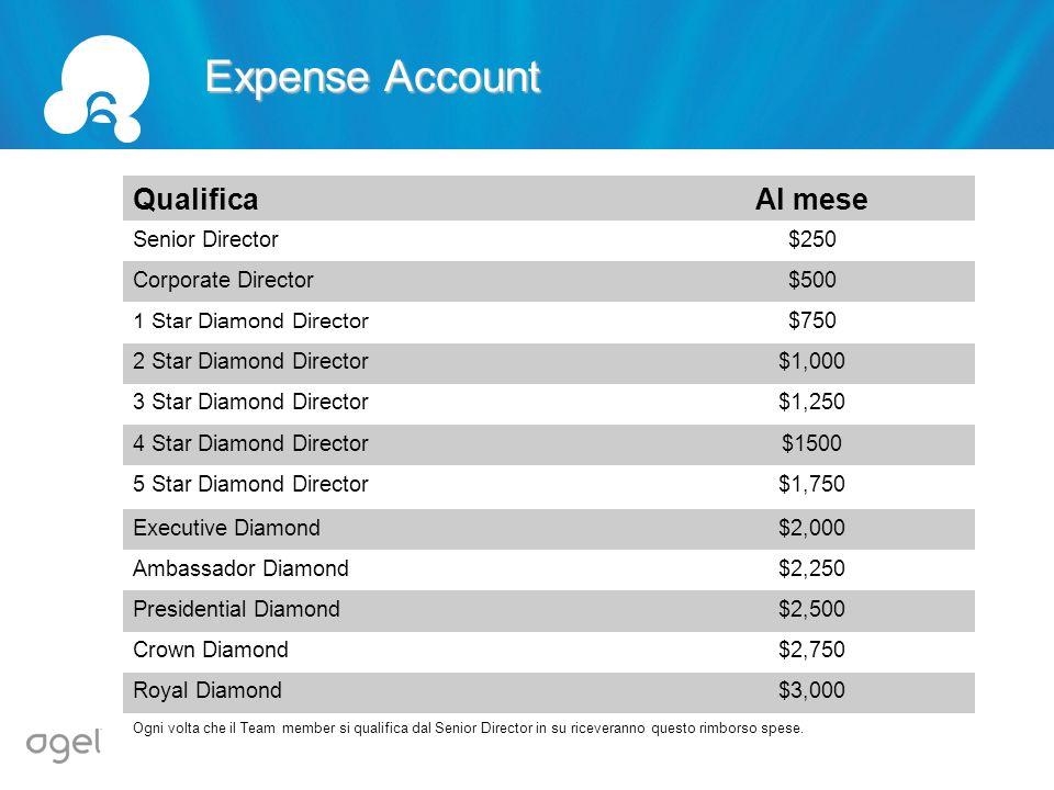QualificaAl mese Senior Director$250 Corporate Director$500 1 Star Diamond Director$750 2 Star Diamond Director$1,000 3 Star Diamond Director$1,250 4
