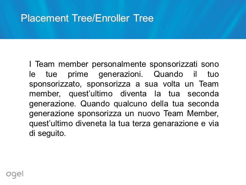 Placement Tree/Enroller Tree I Team member personalmente sponsorizzati sono le tue prime generazioni. Quando il tuo sponsorizzato, sponsorizza a sua v