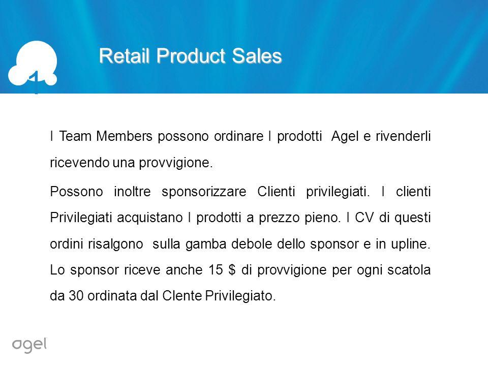 Retail Product Sales 1 I Team Members possono ordinare I prodotti Agel e rivenderli ricevendo una provvigione. Possono inoltre sponsorizzare Clienti p