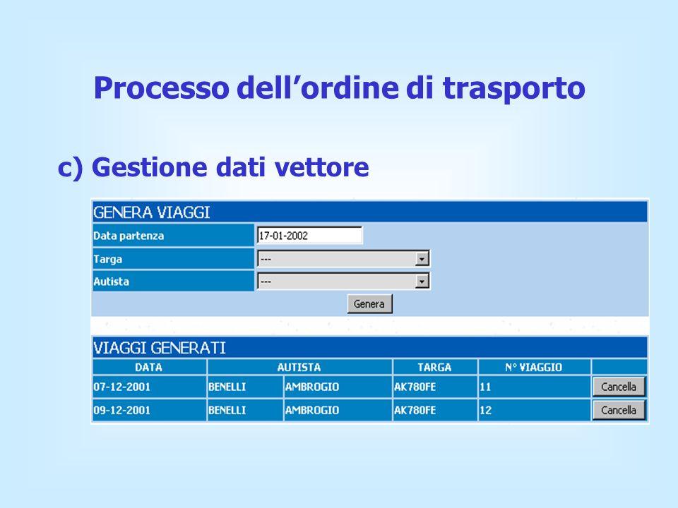 c) Gestione dati vettore Processo dellordine di trasporto