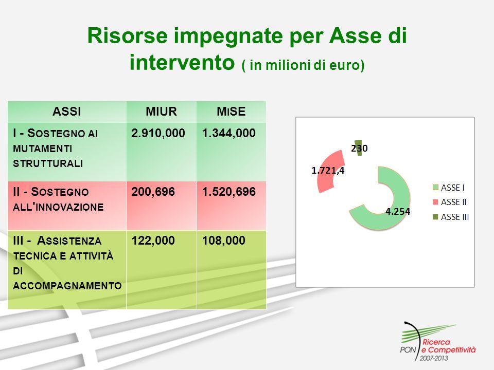 Risorse impegnate per Asse di intervento ( in milioni di euro) ASSIMIURM I SE I - S OSTEGNO AI MUTAMENTI STRUTTURALI 2.910,0001.344,000 II - S OSTEGNO