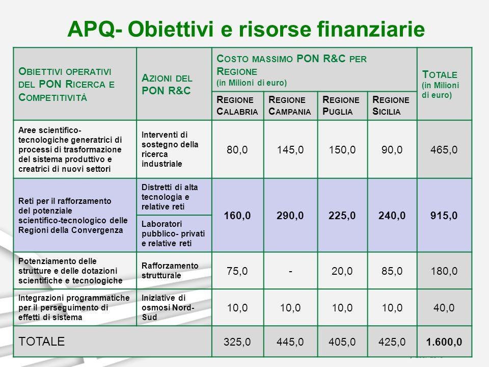 APQ- Obiettivi e risorse finanziarie O BIETTIVI OPERATIVI DEL PON R ICERCA E C OMPETITIVITÀ A ZIONI DEL PON R&C C OSTO MASSIMO PON R&C PER R EGIONE (i
