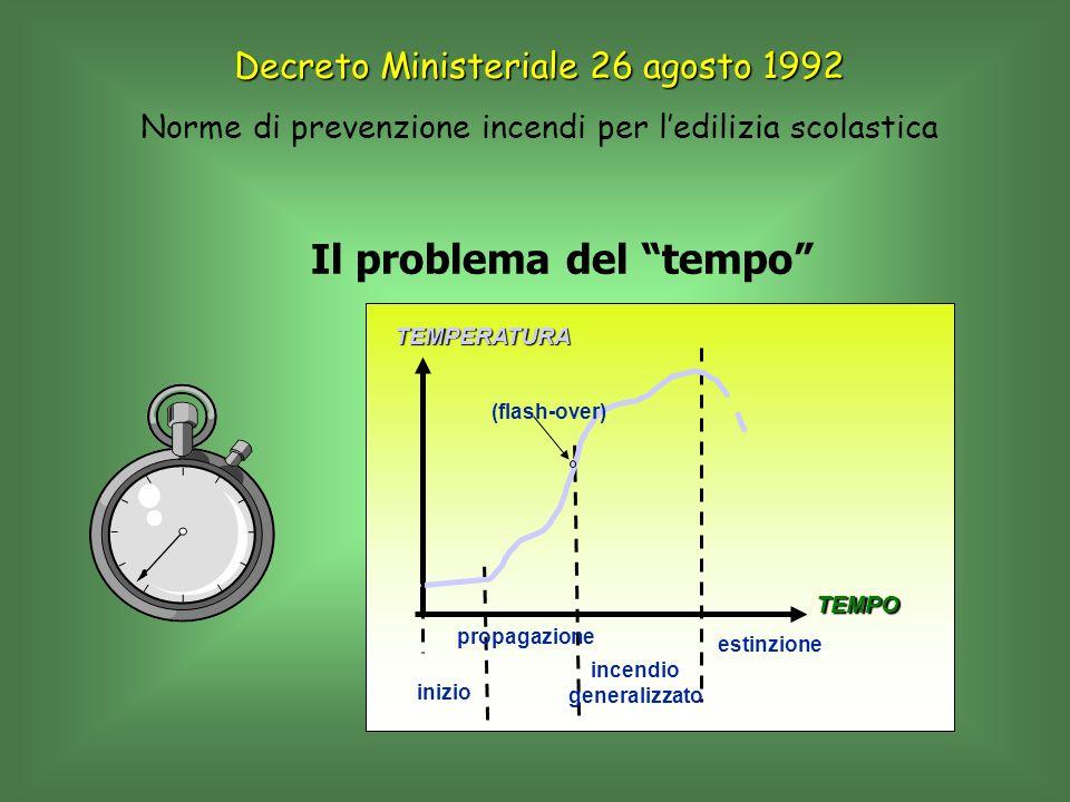 inizio propagazione incendio generalizzato estinzione (flash-over) TEMPERATURA TEMPO Il problema del tempo Decreto Ministeriale 26 agosto 1992 Norme d