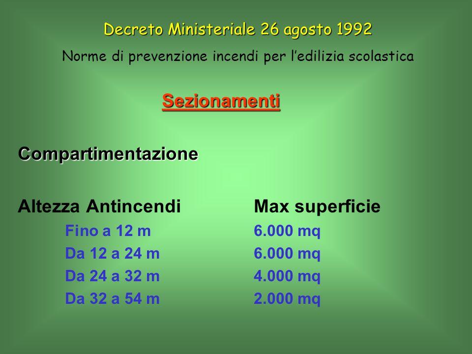 SezionamentiCompartimentazione Altezza AntincendiMax superficie Fino a 12 m 6.000 mq Da 12 a 24 m6.000 mq Da 24 a 32 m4.000 mq Da 32 a 54 m2.000 mq De