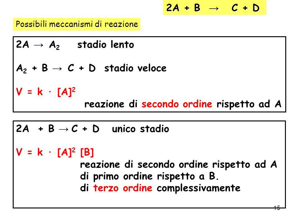 15 2A + B C + D Possibili meccanismi di reazione 2A A 2 stadio lento A 2 + B C + D stadio veloce V = k · [A] 2 reazione di secondo ordine rispetto ad