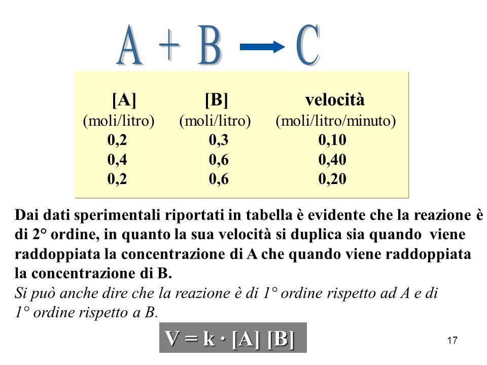 17 Dai dati sperimentali riportati in tabella è evidente che la reazione è di 2° ordine, in quanto la sua velocità si duplica sia quando viene raddopp