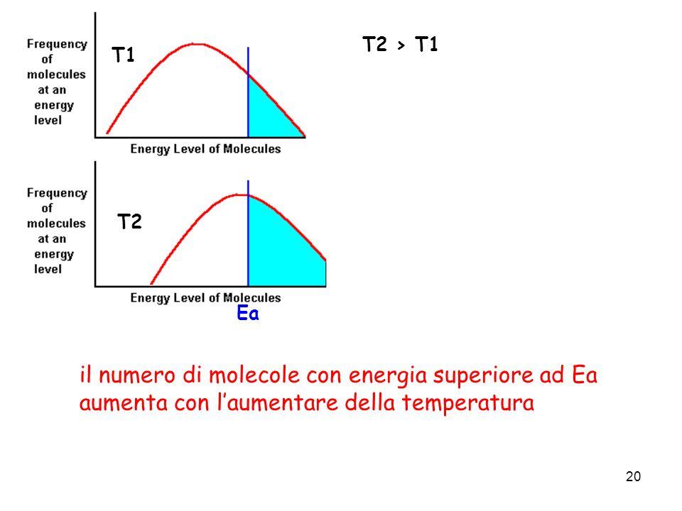 20 T1 T2 T2 > T1 il numero di molecole con energia superiore ad Ea aumenta con laumentare della temperatura Ea