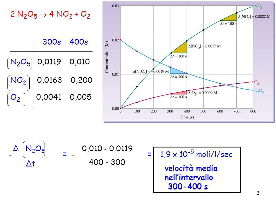 3 2 N 2 O 5 4 NO 2 + O 2 300s 400s N 2 O 5 0,0119 0,010 NO 2 0,0163 0,200 O 2 0,0041 0,005 velocità media nellintervallo 300-400 s 0,010 - 0.0119 400