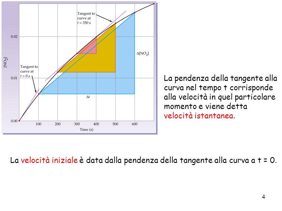 4 La pendenza della tangente alla curva nel tempo t corrisponde alla velocità in quel particolare momento e viene detta velocità istantanea. La veloci