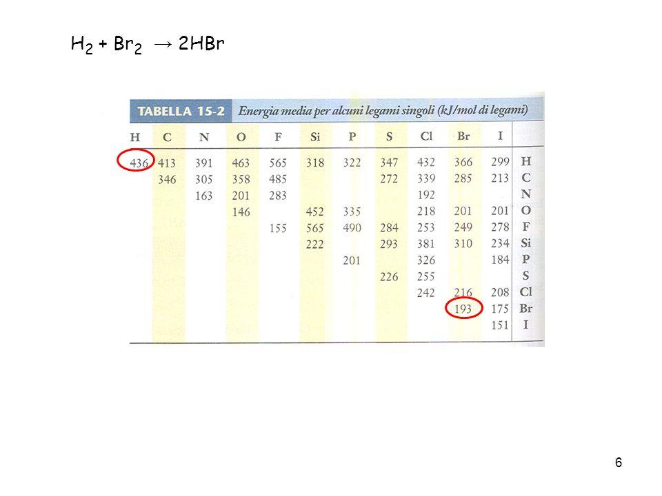 17 Dai dati sperimentali riportati in tabella è evidente che la reazione è di 2° ordine, in quanto la sua velocità si duplica sia quando viene raddoppiata la concentrazione di A che quando viene raddoppiata la concentrazione di B.