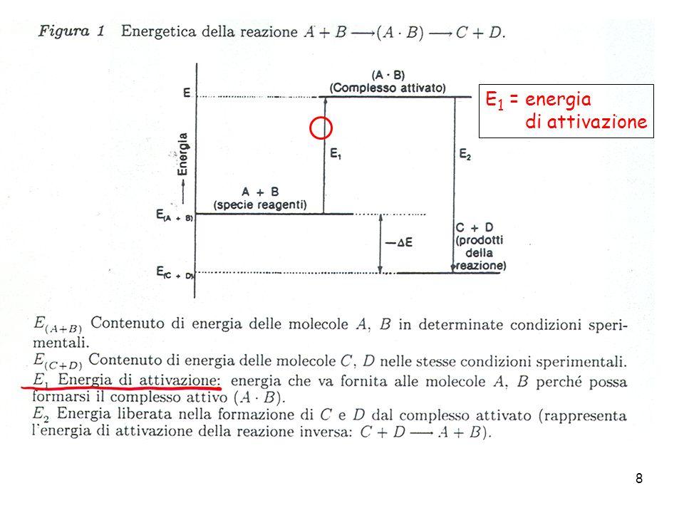 9 A-B A B C D Se la reazione A + B C + D comporta la collisione fra una molecola di A e una molecola di B, come fase lenta del processo Si chiama complesso attivato lintermedio ad alta energia indicato con A-B EaEa