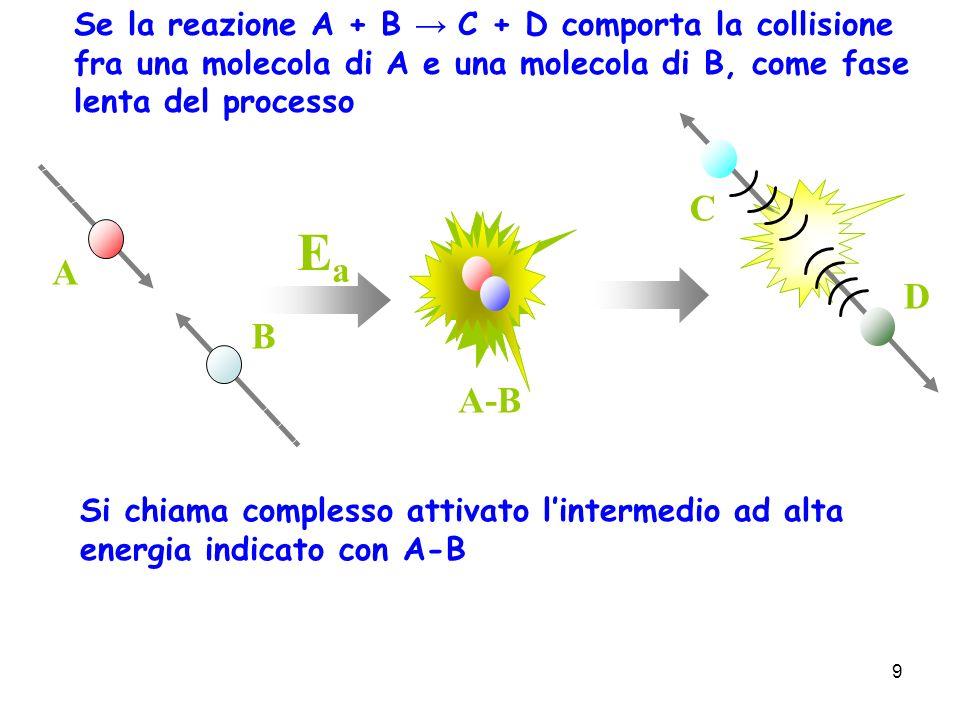 9 A-B A B C D Se la reazione A + B C + D comporta la collisione fra una molecola di A e una molecola di B, come fase lenta del processo Si chiama comp