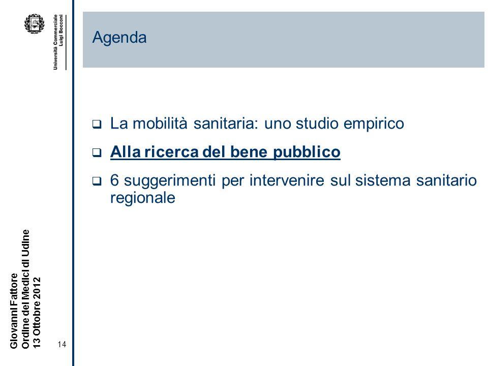 14 Giovanni Fattore Ordine dei Medici di Udine 13 Ottobre 2012 La mobilità sanitaria: uno studio empirico Alla ricerca del bene pubblico 6 suggerimenti per intervenire sul sistema sanitario regionale Agenda
