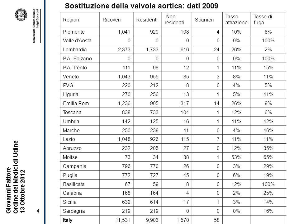 4 Giovanni Fattore Ordine dei Medici di Udine 13 Ottobre 2012 RegionRicoveriResidenti Non residenti Stranieri Tasso attrazione Tasso di fuga Piemonte1,041929108410%8% Valle d Aosta00000%100% Lombardia2,3731,7336162426%2% P.A.