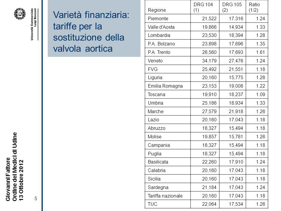 5 Giovanni Fattore Ordine dei Medici di Udine 13 Ottobre 2012 Varietà finanziaria: tariffe per la sostituzione della valvola aortica Regione DRG 104 (1) DRG 105 (2) Ratio (1/2) Piemonte21,52217,3161.24 Valle d Aosta19,86614,9341.33 Lombardia23,53018,3941.28 P.A.