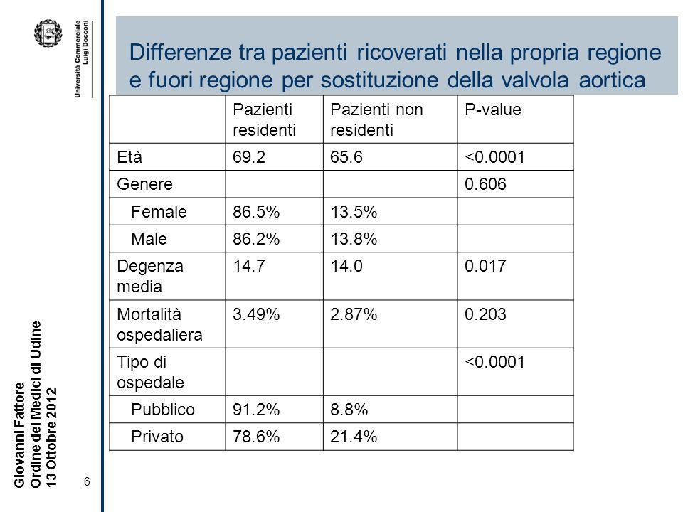 6 Giovanni Fattore Ordine dei Medici di Udine 13 Ottobre 2012 Differenze tra pazienti ricoverati nella propria regione e fuori regione per sostituzione della valvola aortica Pazienti residenti Pazienti non residenti P-value Età69.265.6<0.0001 Genere0.606 Female86.5%13.5% Male86.2%13.8% Degenza media 14.714.00.017 Mortalità ospedaliera 3.49%2.87%0.203 Tipo di ospedale <0.0001 Pubblico91.2%8.8% Privato78.6%21.4%