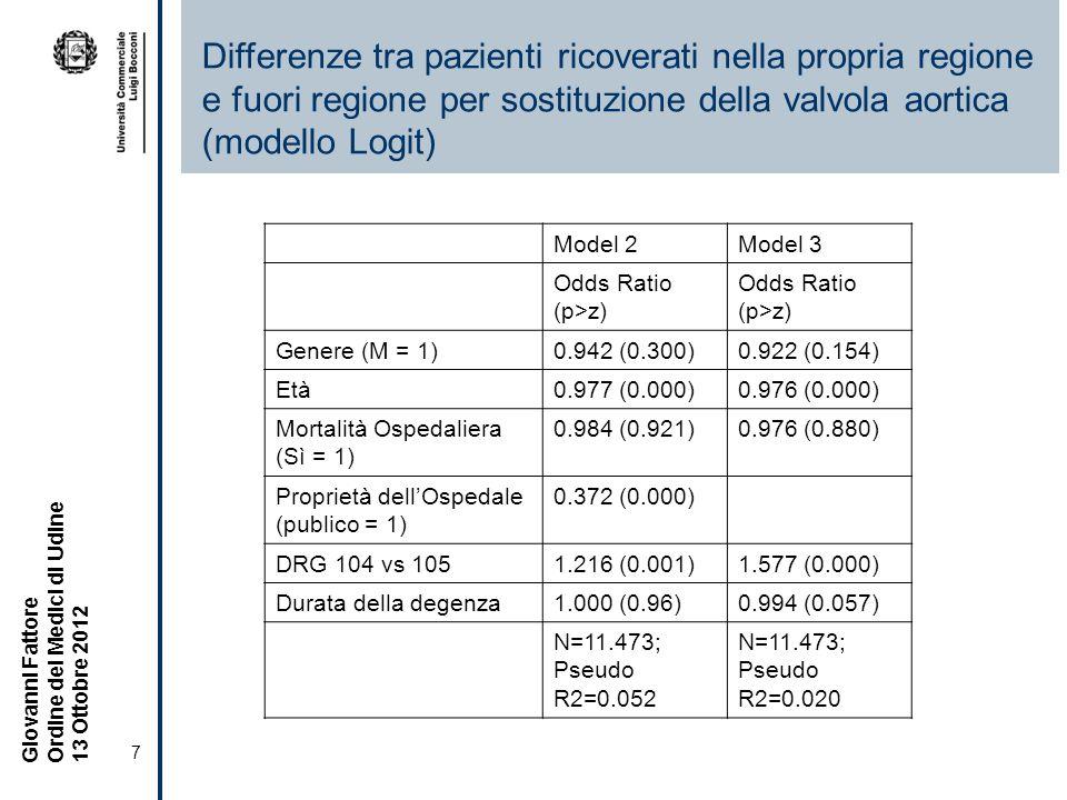 7 Giovanni Fattore Ordine dei Medici di Udine 13 Ottobre 2012 Differenze tra pazienti ricoverati nella propria regione e fuori regione per sostituzione della valvola aortica (modello Logit) Model 2Model 3 Odds Ratio (p>z) Genere (M = 1)0.942 (0.300)0.922 (0.154) Età0.977 (0.000)0.976 (0.000) Mortalità Ospedaliera (Sì = 1) 0.984 (0.921)0.976 (0.880) Proprietà dellOspedale (publico = 1) 0.372 (0.000) DRG 104 vs 1051.216 (0.001)1.577 (0.000) Durata della degenza1.000 (0.96)0.994 (0.057) N=11.473; Pseudo R2=0.052 N=11.473; Pseudo R2=0.020