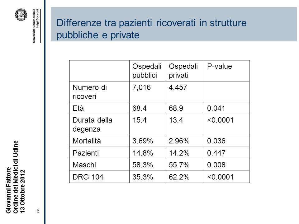 8 Giovanni Fattore Ordine dei Medici di Udine 13 Ottobre 2012 Differenze tra pazienti ricoverati in strutture pubbliche e private Ospedali pubblici Ospedali privati P-value Numero di ricoveri 7,0164,457 Età68.468.90.041 Durata della degenza 15.413.4<0.0001 Mortalità3.69%2.96%0.036 Pazienti14.8%14.2%0.447 Maschi58.3%55.7%0.008 DRG 10435.3%62.2%<0.0001