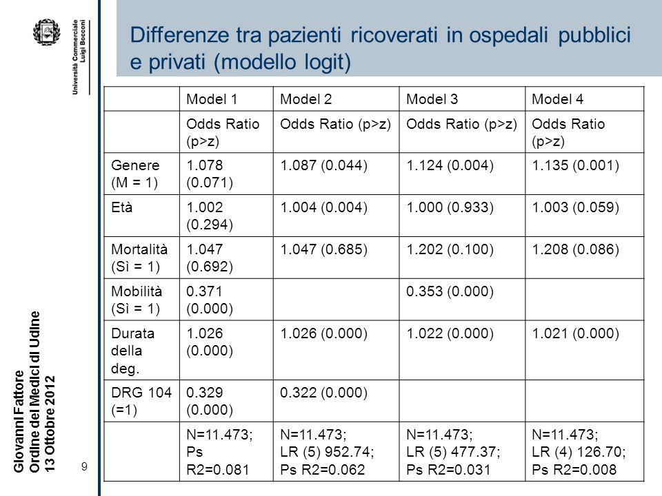 9 Giovanni Fattore Ordine dei Medici di Udine 13 Ottobre 2012 Differenze tra pazienti ricoverati in ospedali pubblici e privati (modello logit) Model 1Model 2Model 3Model 4 Odds Ratio (p>z) Genere (M = 1) 1.078 (0.071) 1.087 (0.044)1.124 (0.004)1.135 (0.001) Età1.002 (0.294) 1.004 (0.004)1.000 (0.933)1.003 (0.059) Mortalità (Sì = 1) 1.047 (0.692) 1.047 (0.685)1.202 (0.100)1.208 (0.086) Mobilità (Sì = 1) 0.371 (0.000) 0.353 (0.000) Durata della deg.