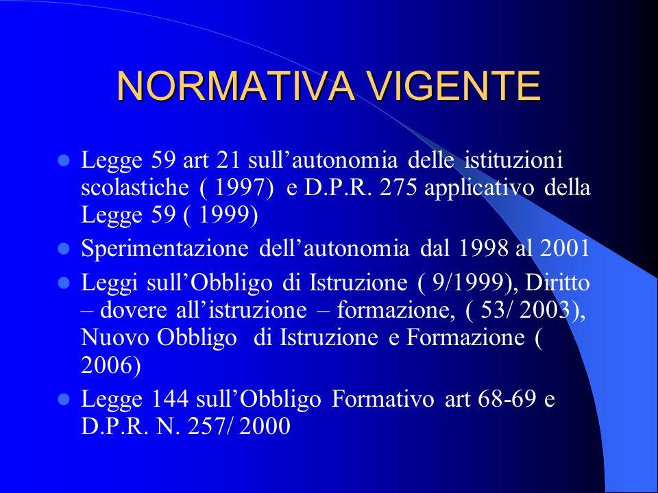 NORMATIVA VIGENTE Legge 59 art 21 sullautonomia delle istituzioni scolastiche ( 1997) e D.P.R.