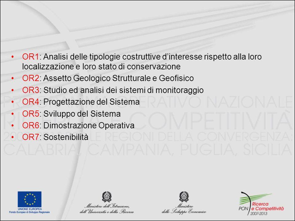 OR1: Analisi delle tipologie costruttive dinteresse rispetto alla loro localizzazione e loro stato di conservazione OR2: Assetto Geologico Strutturale e Geofisico OR3: Studio ed analisi dei sistemi di monitoraggio OR4: Progettazione del Sistema OR5: Sviluppo del Sistema OR6: Dimostrazione Operativa OR7: Sostenibilità