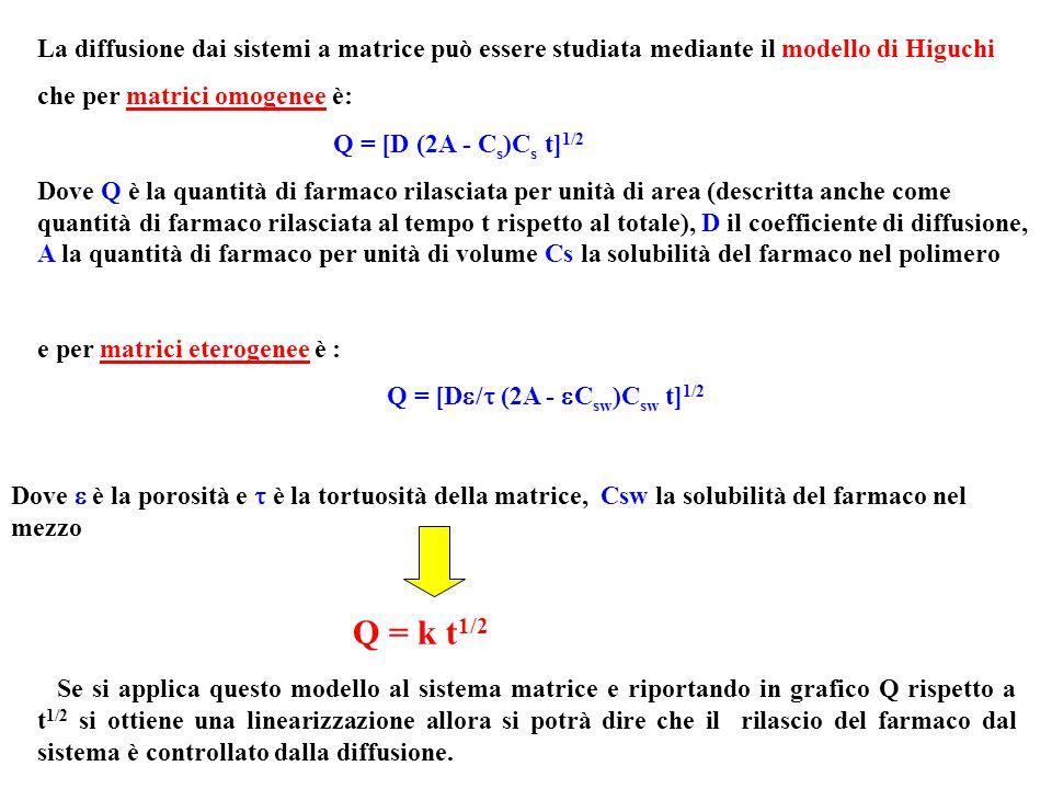 La diffusione dai sistemi a matrice può essere studiata mediante il modello di Higuchi che per matrici omogenee è: Q = [D (2A - C s )C s t] 1/2 Dove Q