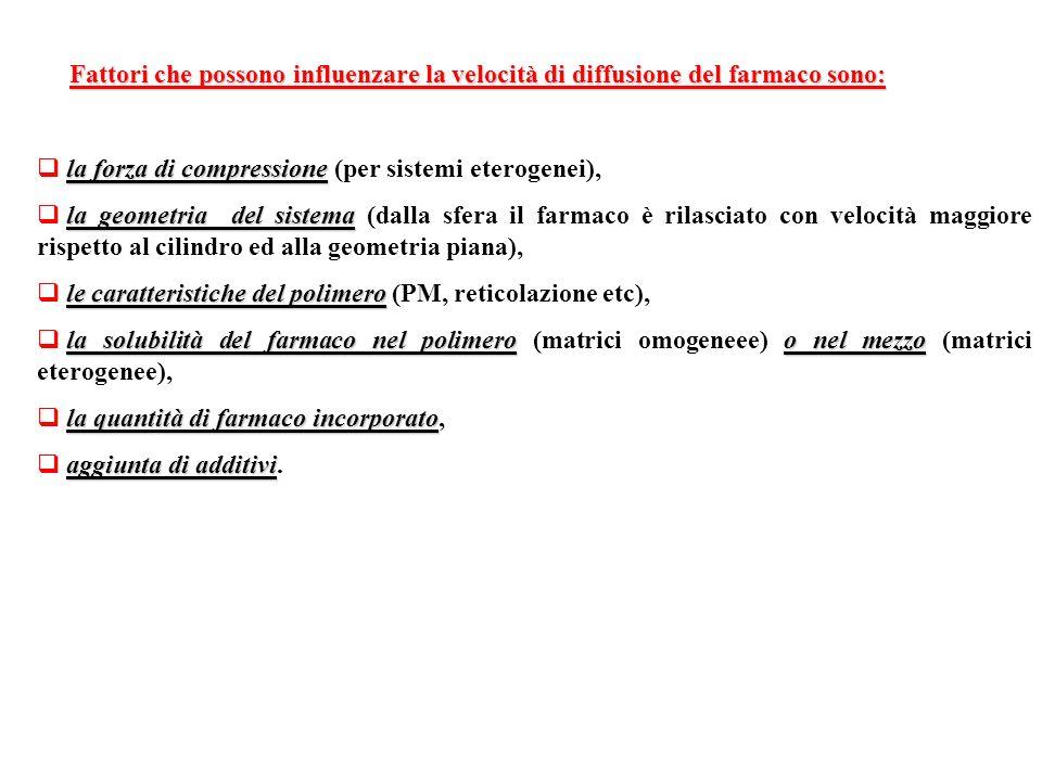 Fattori che possono influenzare la velocità di diffusione del farmaco sono: la forza di compressione la forza di compressione (per sistemi eterogenei)