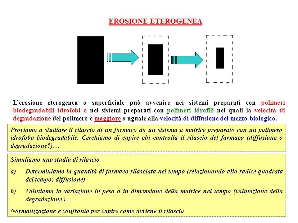 EROSIONE ETEROGENEA Lerosione eterogenea o superficiale può avvenire nei sistemi preparati con polimeri biodegradabili idrofobi o nei sistemi preparat