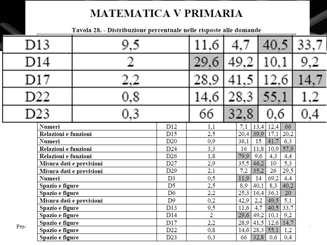 Pescara, 16 novembre 2010La Matematica nella nuova scuola superiore10