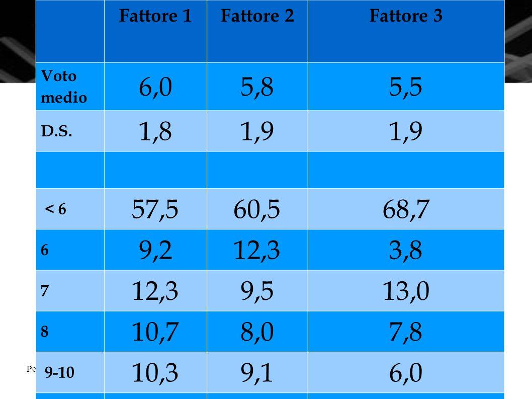 Pescara, 16 novembre 2010La Matematica nella nuova scuola superiore11 Fattore 1Fattore 2Fattore 3 Voto medio 6,05,85,5 D.S. 1,81,9 < 6 57,560,568,7 6