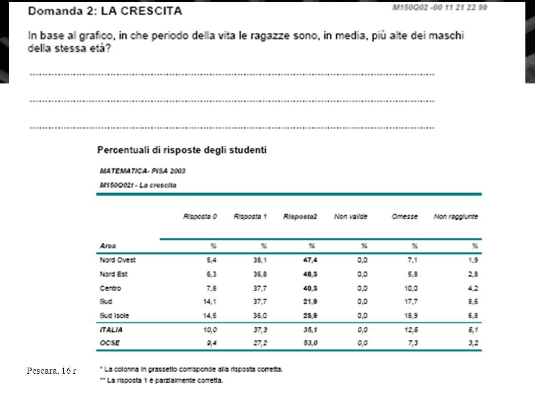 Pescara, 16 novembre 2010La Matematica nella nuova scuola superiore5