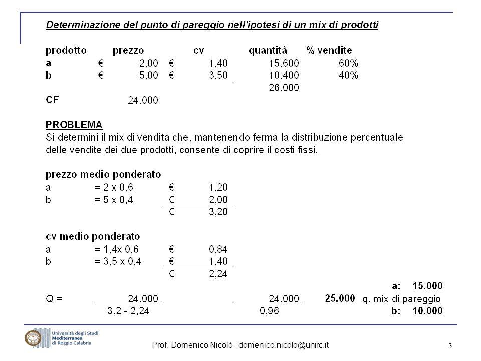 Prof.Domenico Nicolò - domenico.nicolo@unirc.it 24 Caso A: Caschi S.p.a.