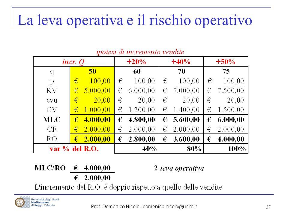 Prof. Domenico Nicolò - domenico.nicolo@unirc.it 37 La leva operativa e il rischio operativo