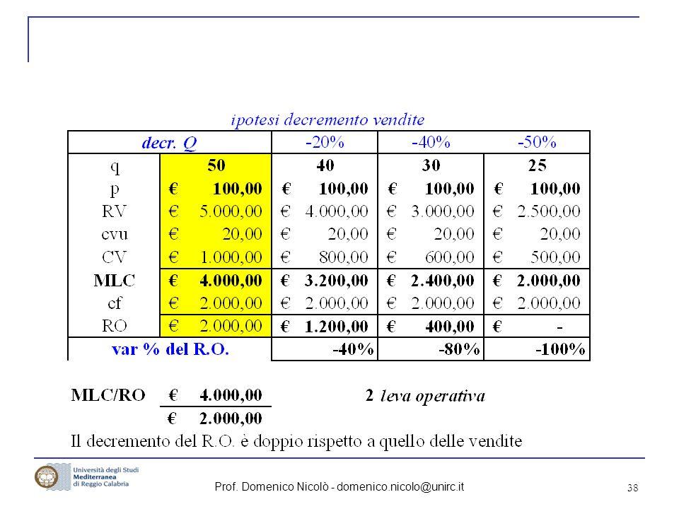 Prof. Domenico Nicolò - domenico.nicolo@unirc.it 38