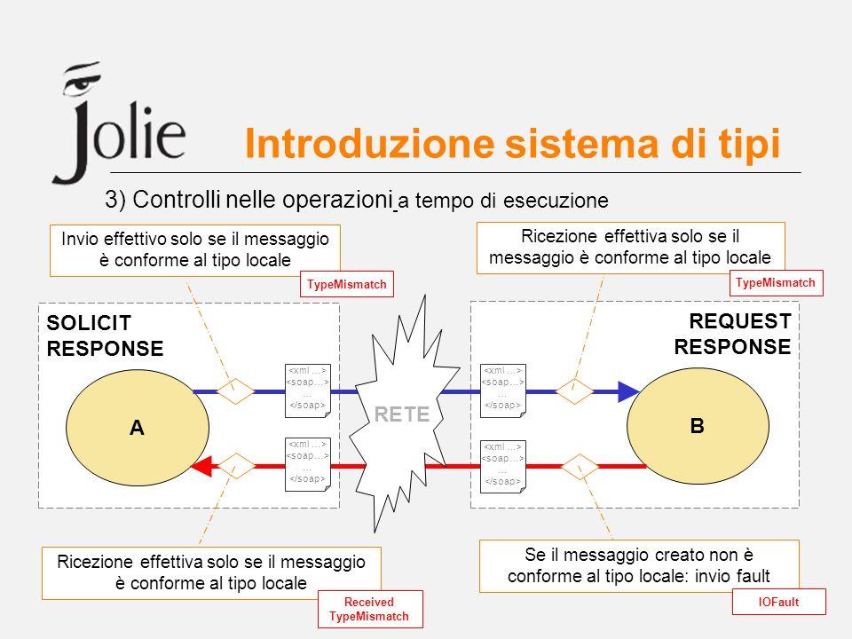 Introduzione sistema di tipi 3) Controlli nelle operazioni a tempo di esecuzione A B SOLICIT RESPONSE REQUEST RESPONSE RETE Invio effettivo solo se il